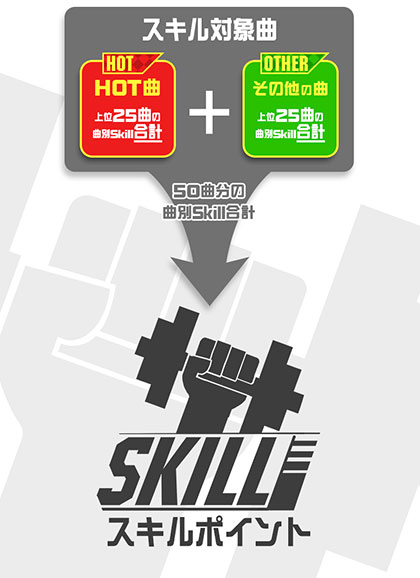 https://p.eagate.573.jp/game/bemani/fansite/p/report/2016w/report04/images/skill_taisyo.jpg